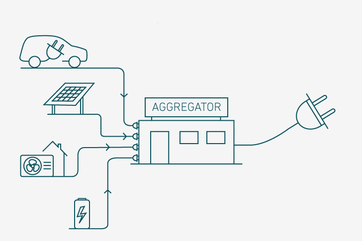 Learn more about an aggregator's function and role | Energinet